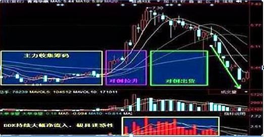 股票持续有大单介入,但价格却不断下跌,怎么回事?
