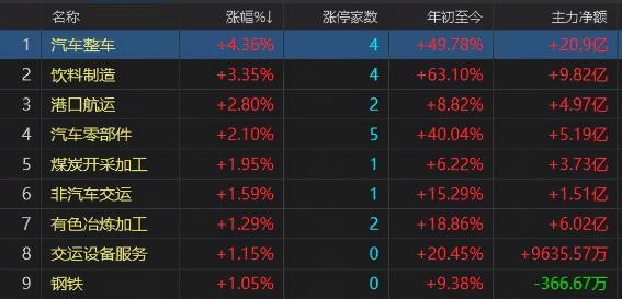 中国股市:三大指数继续收红,还会上攻吗?