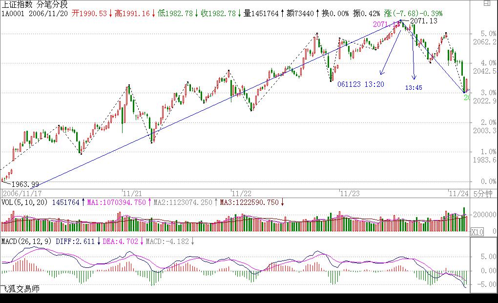 缠论教你炒股票10:2005年6月,本ID为何时隔四年后重看股票