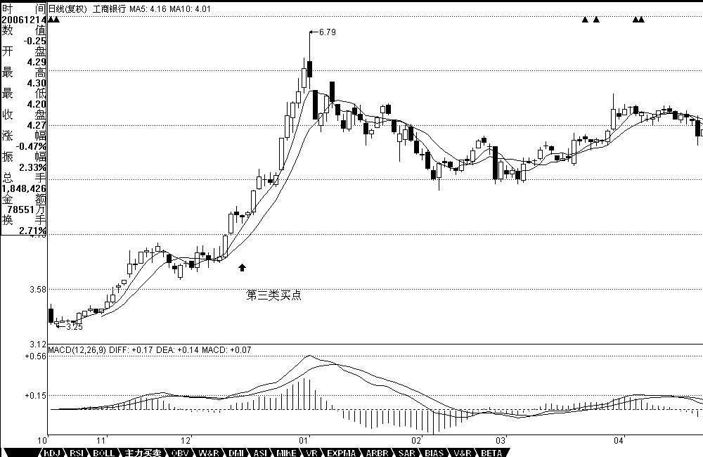 缠论教你炒股票20:缠中说禅走势中枢级别扩张及第三类买卖点