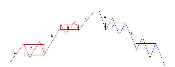 图文教程:深入理解缠论走势类型