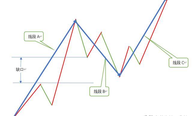 缠论中关于线段的划分