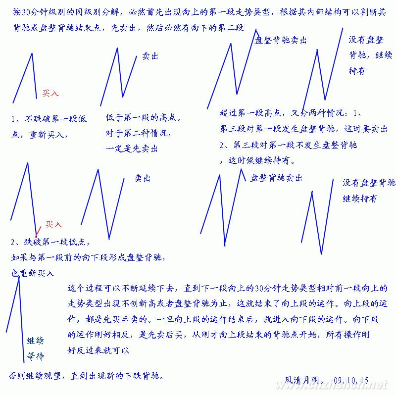 缠论教你炒股票38:走势类型连接的同级别分解