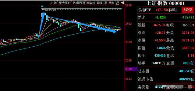 回顾:2月18日股市收盘缠论分析