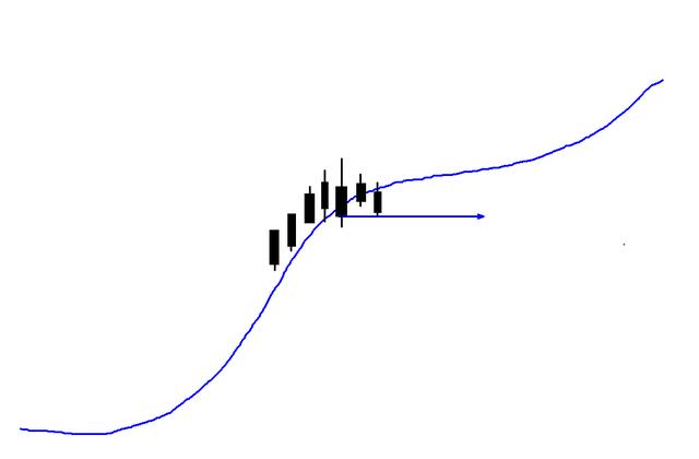 缠论第五篇:线段中枢构建的第二种方式:重叠