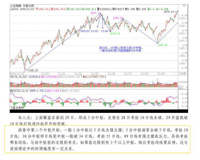 重读缠论10:人民币升值国有股流通就是股市大涨前兆