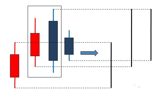 缠论(一):顶底分型