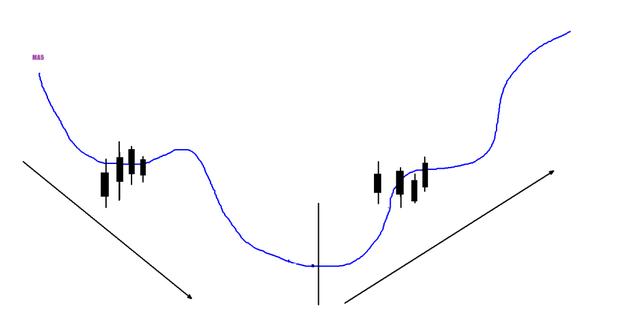 缠论第四篇:线段中枢构建的第一种方式:双穿中枢线