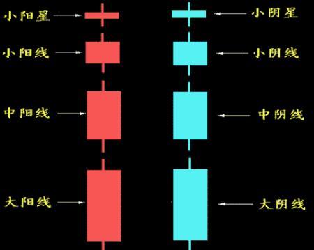 关于缠论K线的基础学习