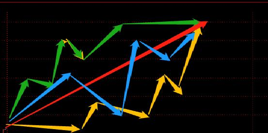 关于缠论买卖点与日内交易的结合